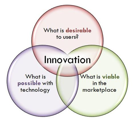 Innovation_venn